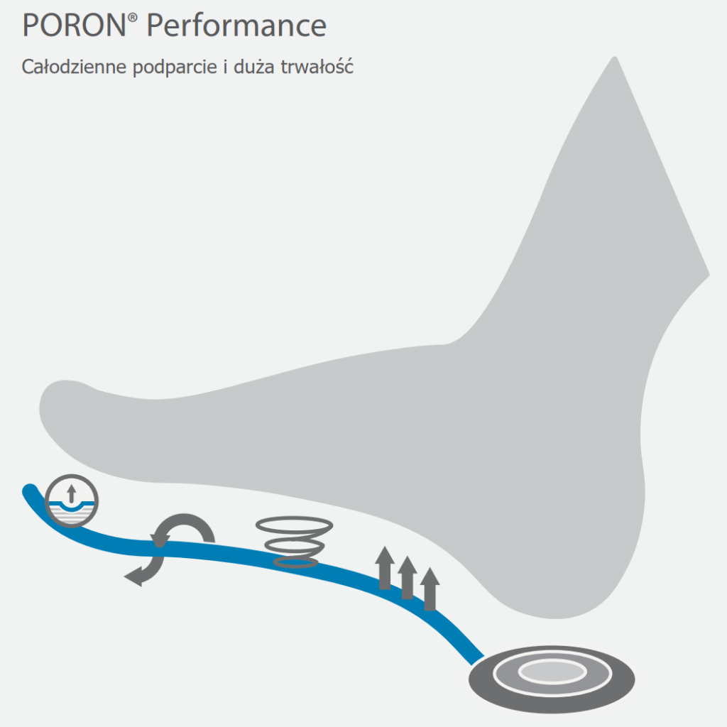 Performance_cechy