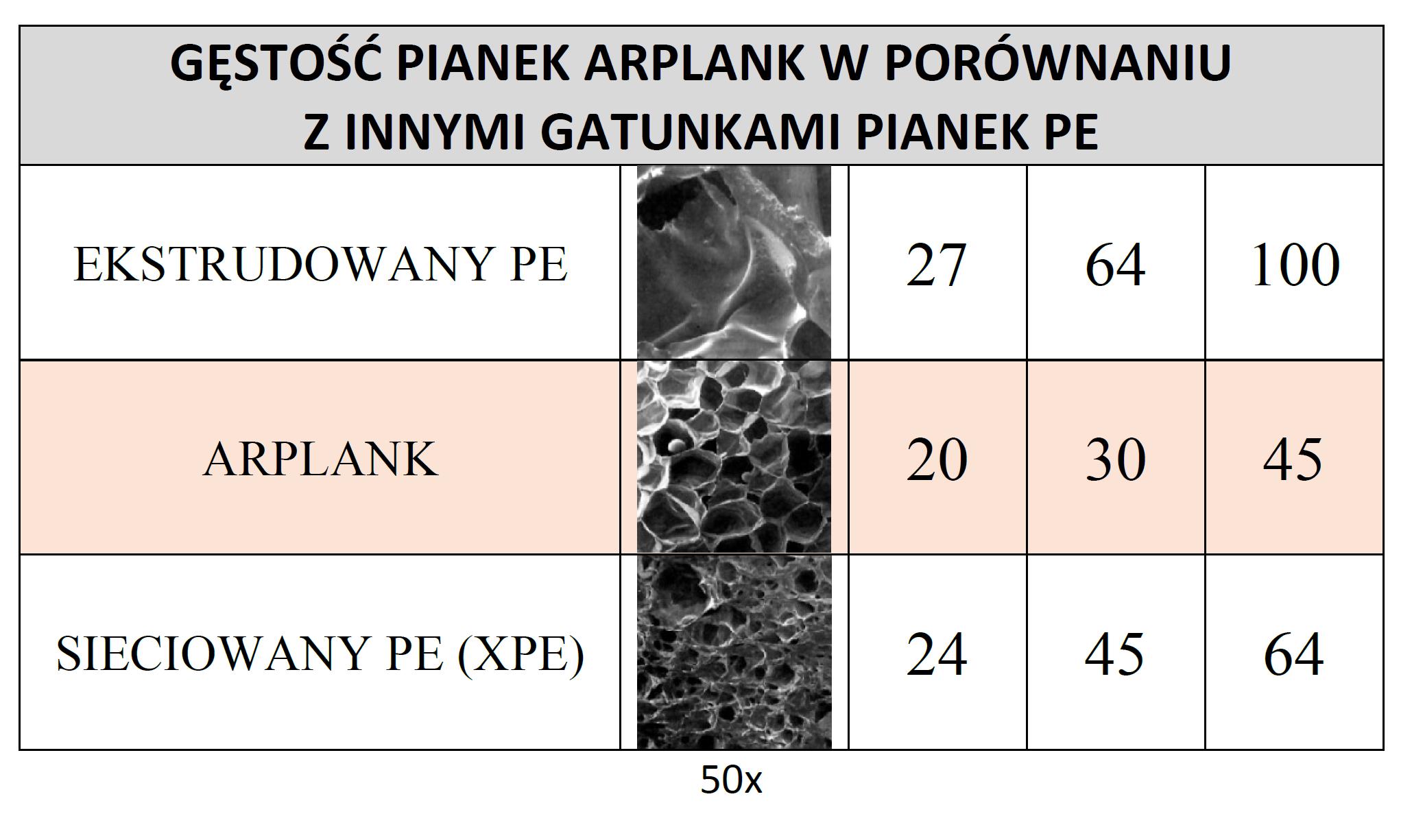 ARPLANK-GESTOSC